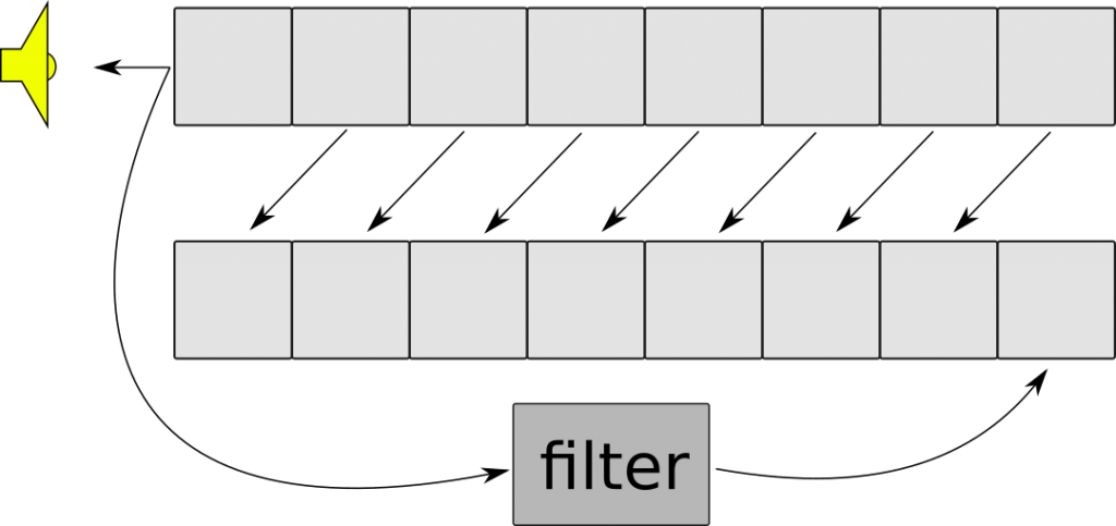 Diagram of how Karplus-Strong works. A buffer of some length, where each step of the algorithm, all items are shifted forward one position in the buffer.  The item that was first in the buffer goes to the speaker, and also into a filter, where the output of the filter goes to the last item in the buffer.